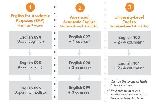 Cua Academic Calendar.Academic Esl Columbia College