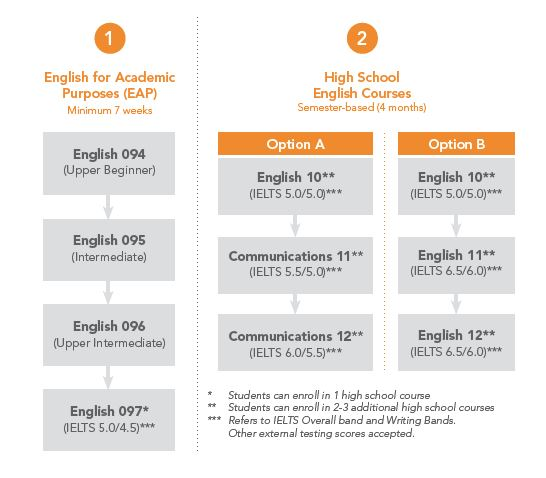 other courses with ca