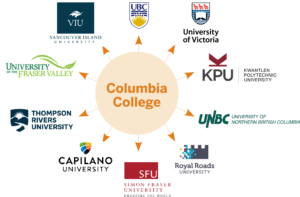 University Transfer | Columbia College
